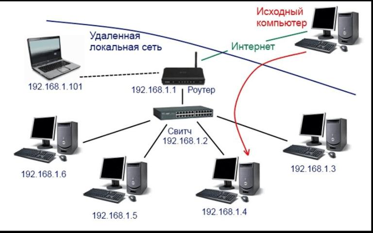 Как сделать локальную сеть через роутер